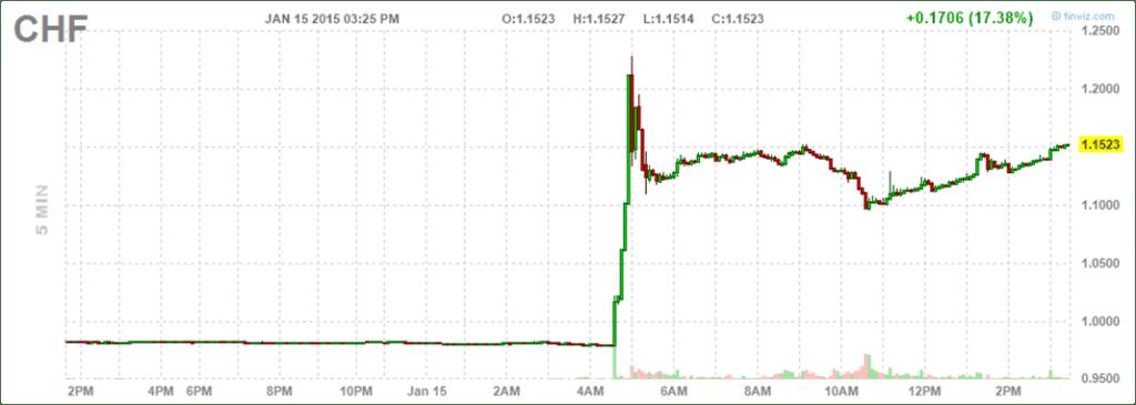5 min Swiss Franc