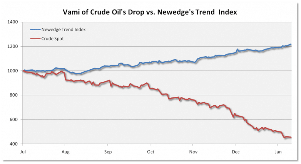 Crude vs Newedge Trend Index