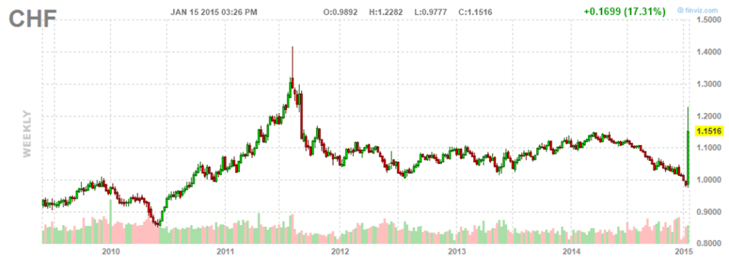 Weekly Swiss Franc