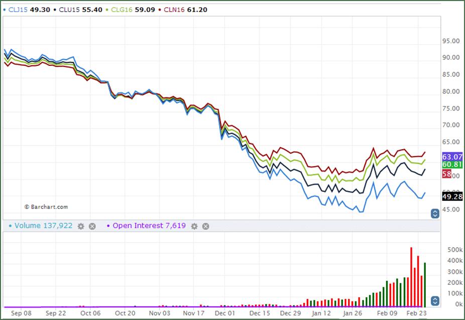 Crude Oil 6 months