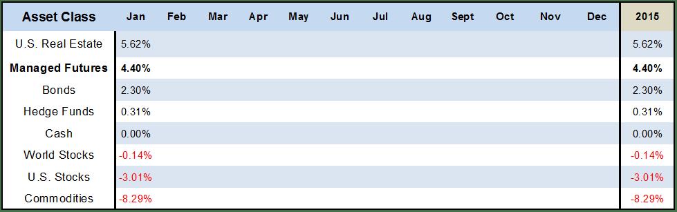Jan 2015 Asset Class Scoreboard Table