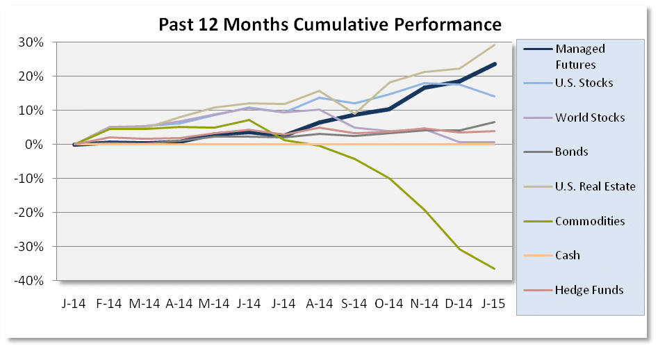 Past 12 months Cumulative Performance