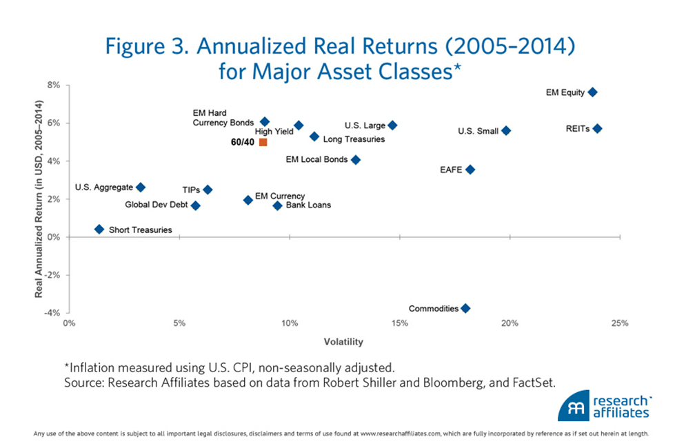 Returns past 20 years