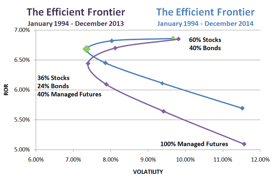 Updated Efficient Frontier