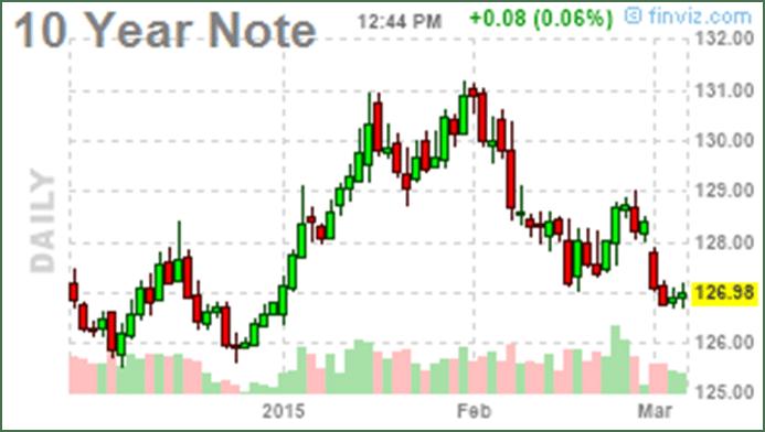 10 Yr Note Feb 2015