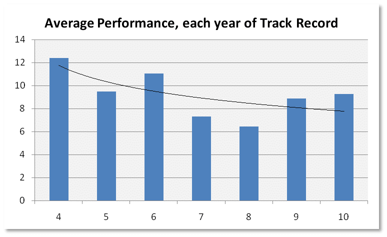 Avg Performance Track Record 2