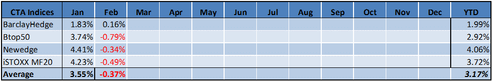 Managed Futures Indices Feb 2015