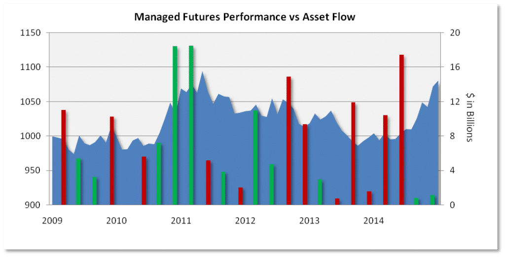 Managed Futures Performance vs asset flow