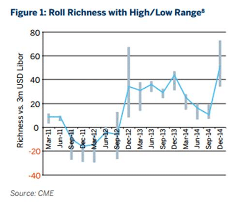 Roll Richness High Low