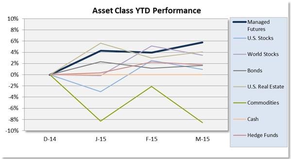 Asset Class Scoreboard Chart March 2015_1
