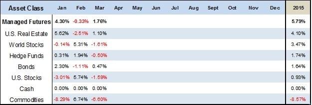 Asset Class Scoreboard Table March 2015_1