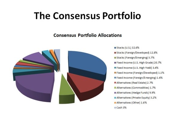 The concensus portfolio 2