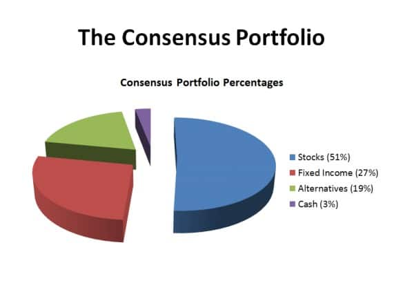 The concensus portfolio