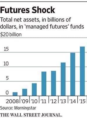 Wall Street Jounral Asset Flows