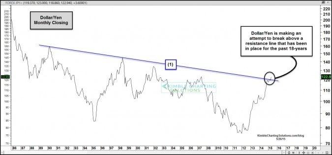 Dollar Yen Kimble Charting