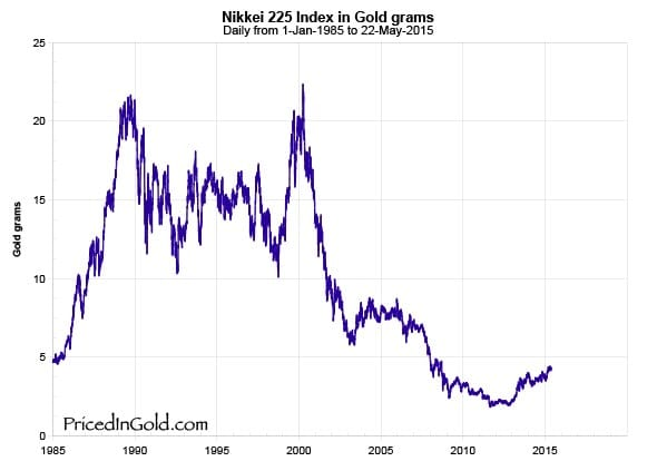 Nikkei Index in Gold Grams