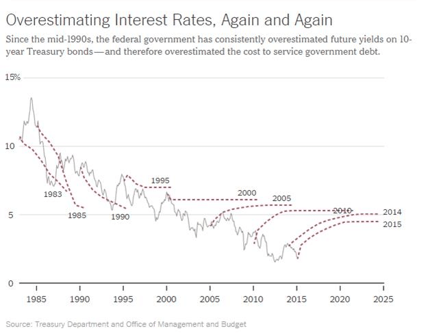 Overestimating Interest Rates