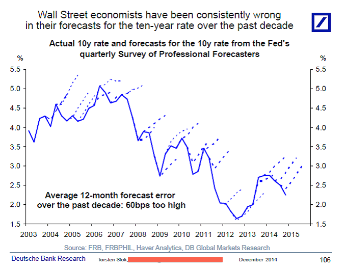 Wall St Wrong about Interest Rates
