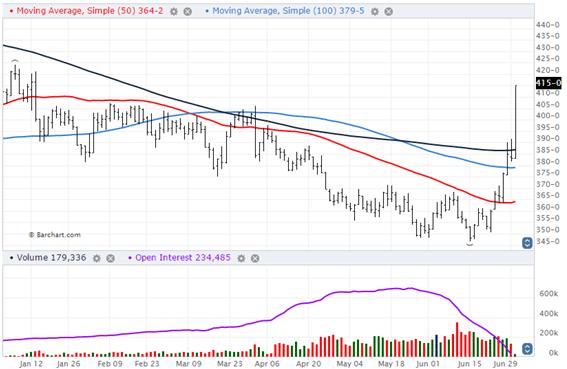 Corn Markets moving average