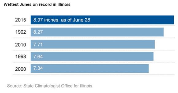 Illinois Rain Record