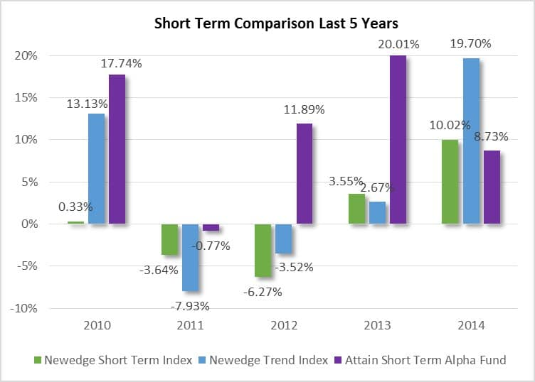 Short Term Comparison Last 5 Years