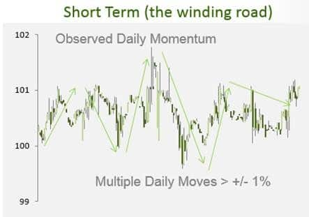 Short Term The Winding Road