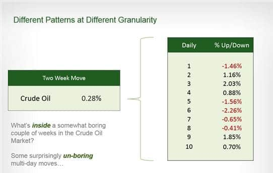 Two Week Move Crude Oil