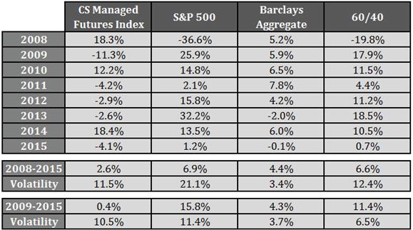 Asset Class Performance since 2008