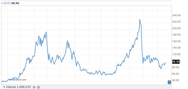 DWTI 1 One Chart