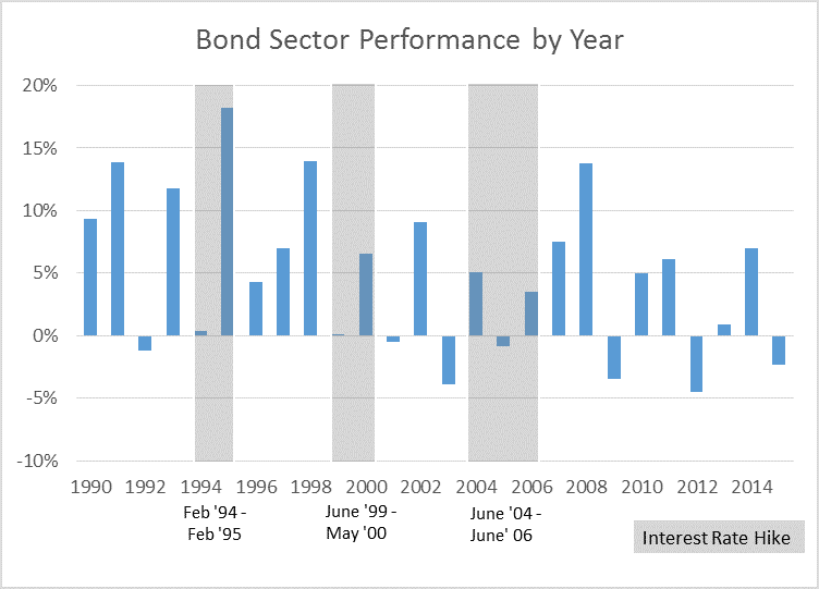 Bond Sector Performance by Year 1990