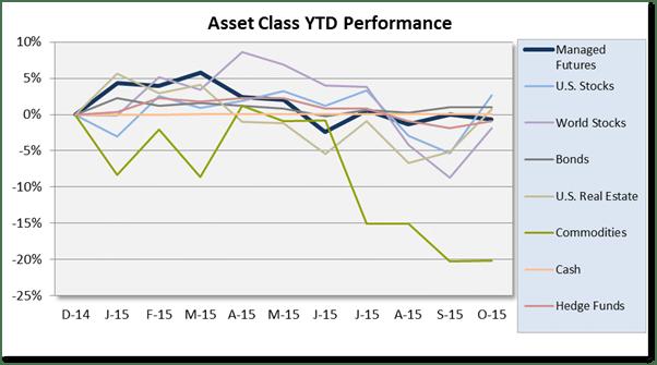 Chart Asset Class Scoreboard Oct 2015
