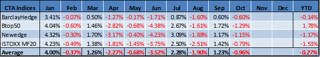 Table_Oct 2015 MF Indices