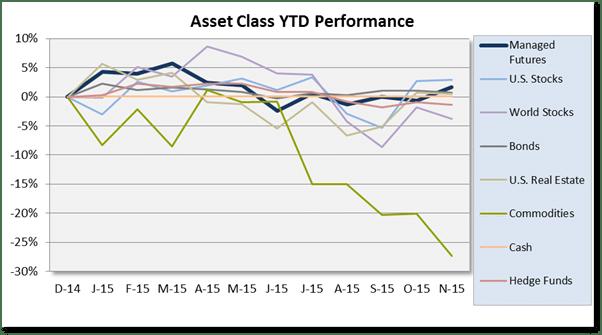 Asset Class Scoebaord Chart_November 2015