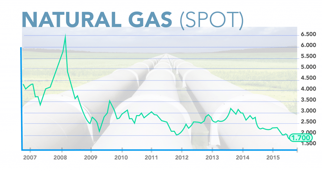Natural Gas Spot Price Since 2007