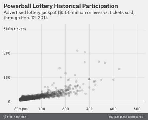 FiveThirtyEight Powerball Probability