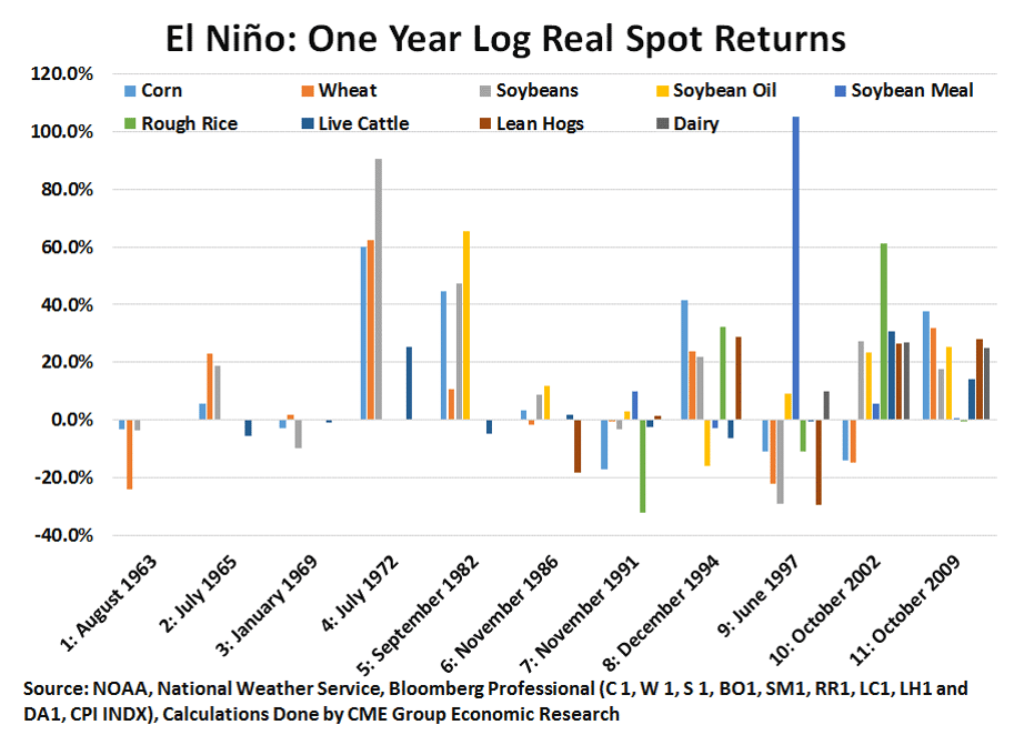 El Nino 1 Year Later