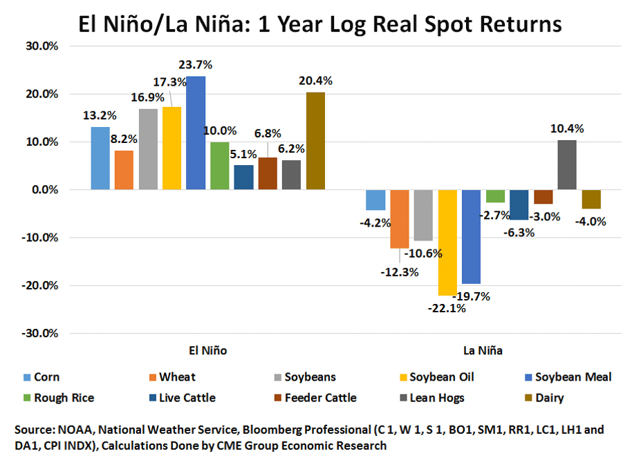 El Nino La Nina 1 Year Later