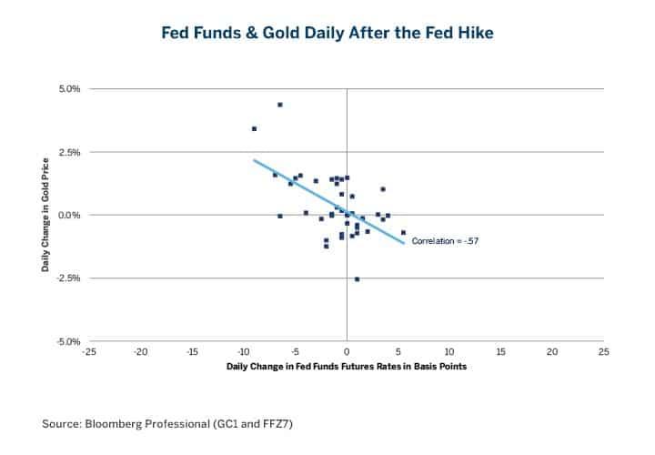 Fed Funds Gold Negative Correlation After Hike