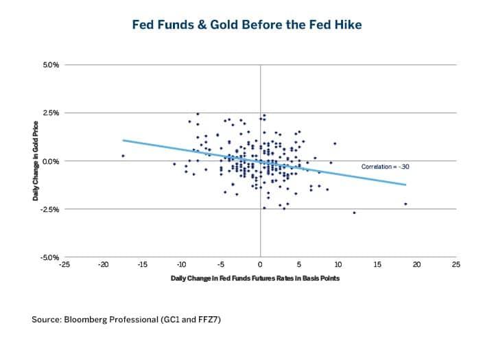 Fed Funds Gold Negative Correlation