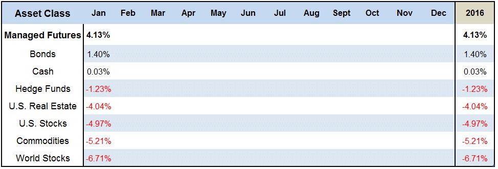 January 2016 Asset Class Scoreboard Chart