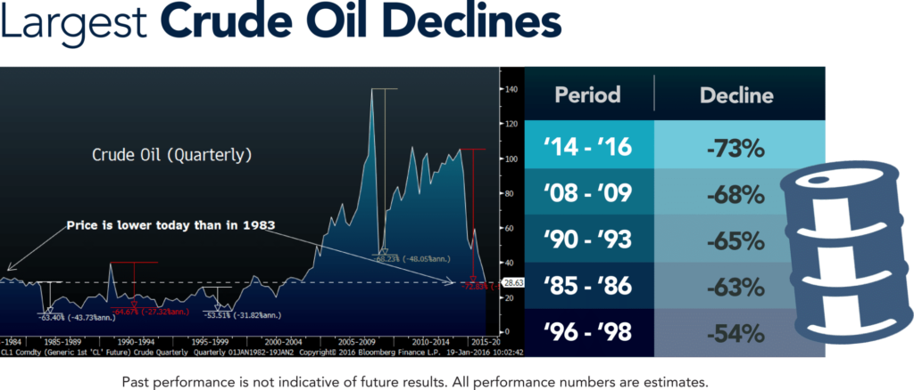 Largest Crude Oil Drawdowns