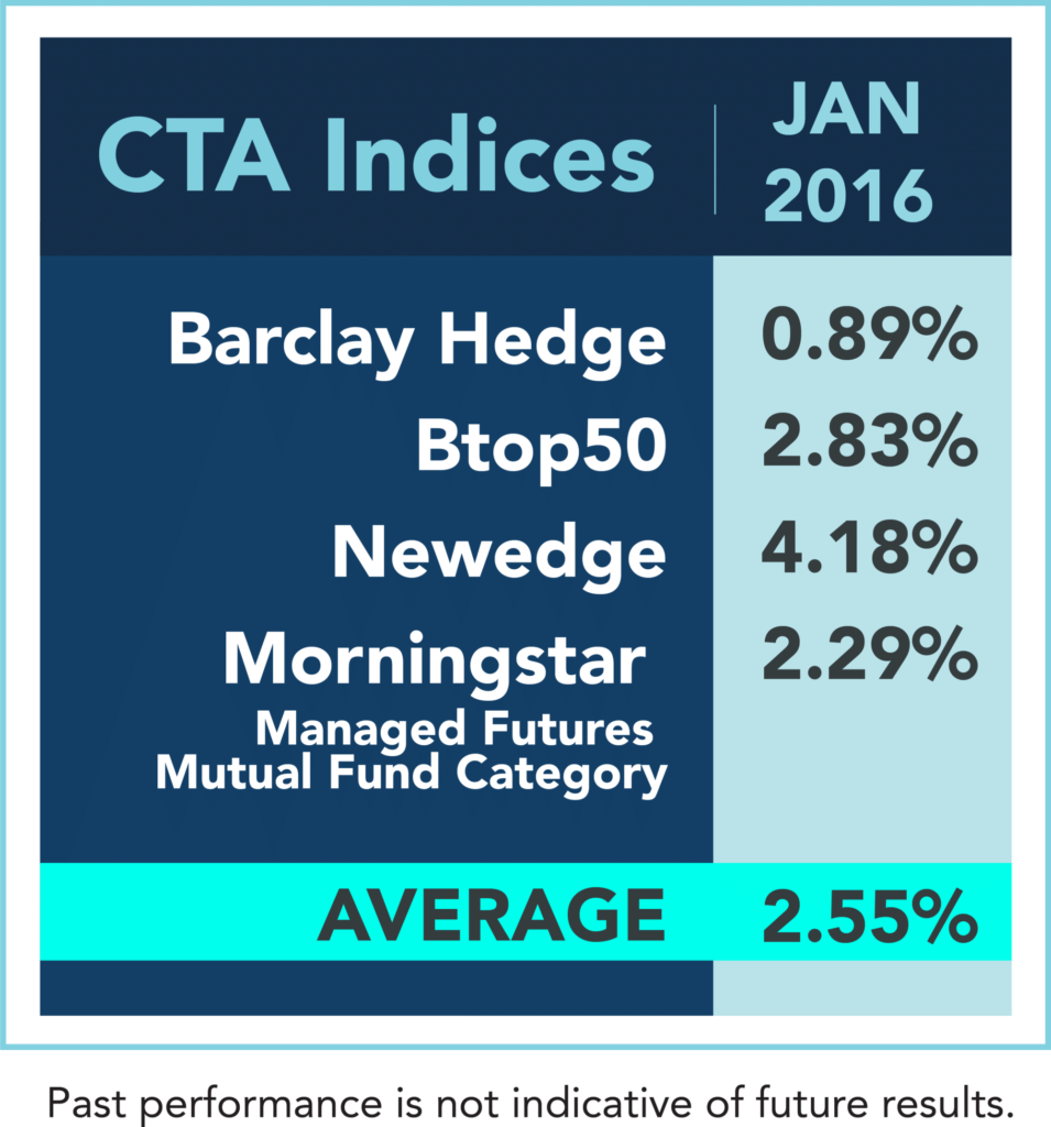 Managed Futures Index performance