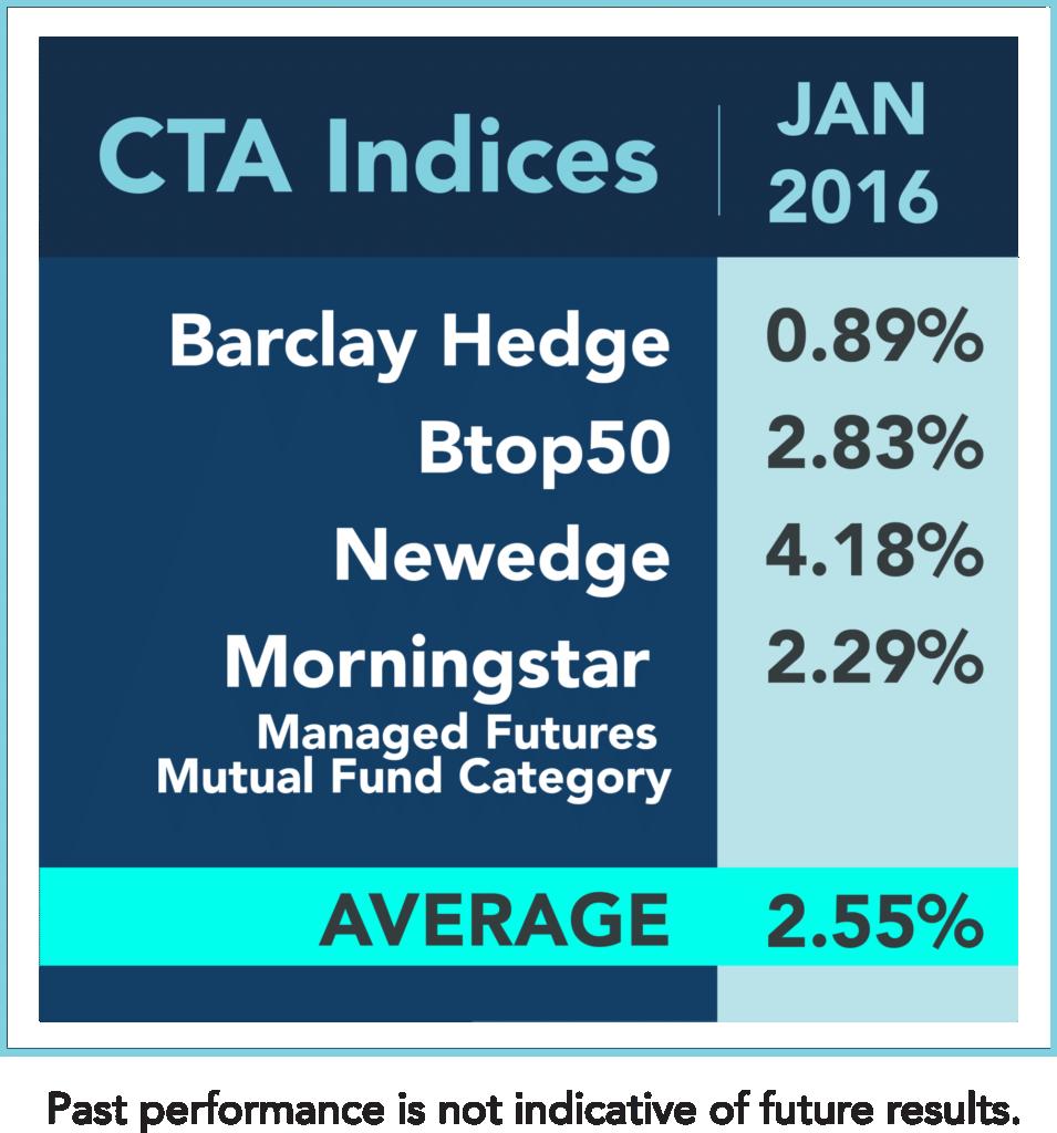 Managed Futures Index performance