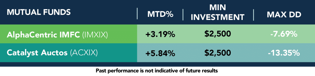 Mutual Fund Managed Futures Jan 2016