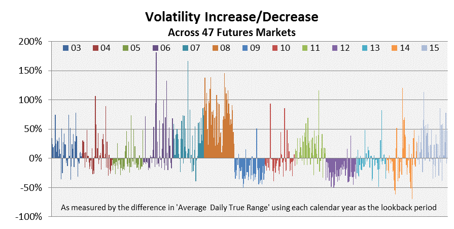 Volatility Increase Decrease of 2015
