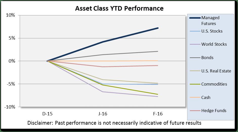 February 2016 Asset Class Scoreboard