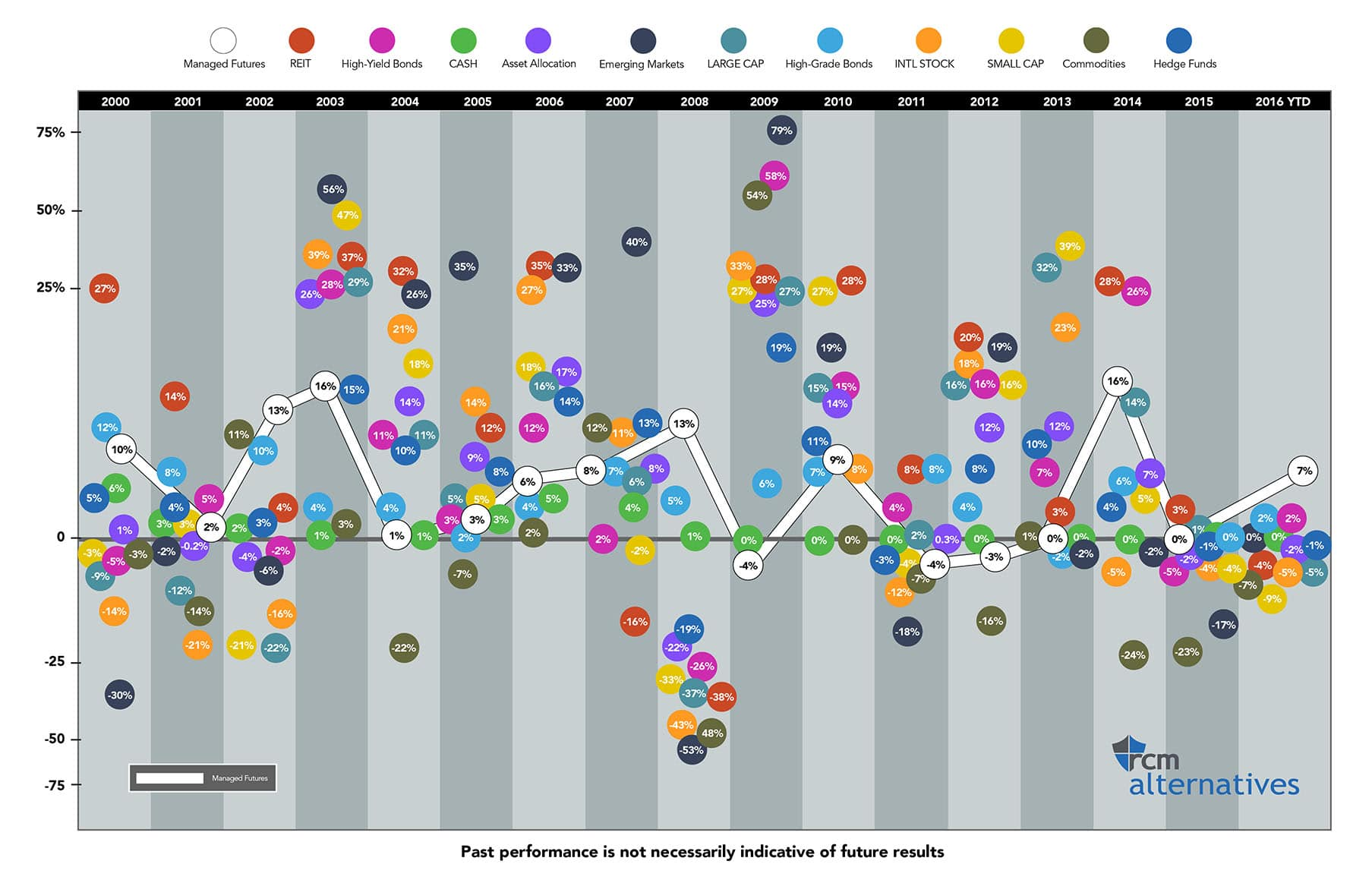 Periodic table timeline history images periodic table images the callan periodic table of investment returns rcm alternatives assetclassestimeline2016callin chart gamestrikefo images gamestrikefo Image collections