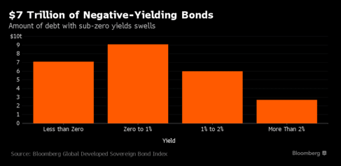 Bloomberg 7 Trillion in Negative Rates