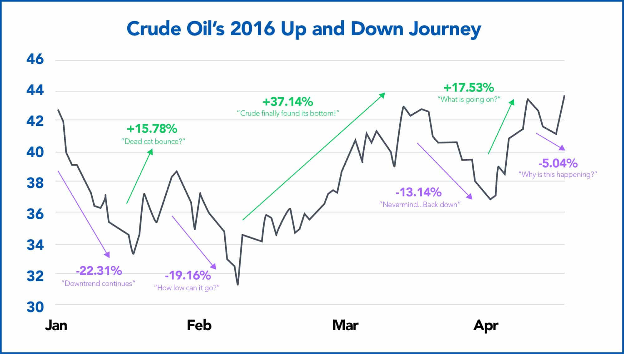 Crude Oil 2016 Volatility