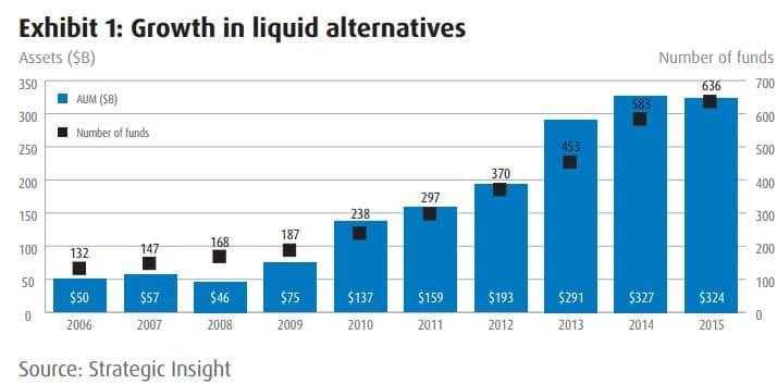 Growth of Liquid Alternatives